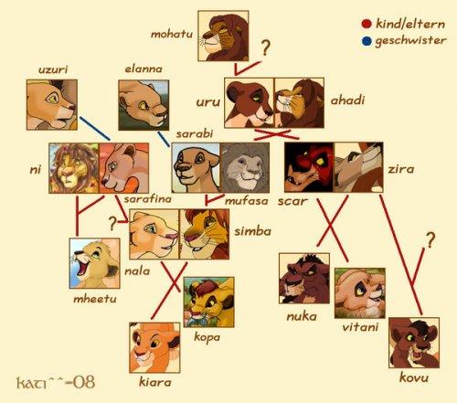 игры король лев сега 5